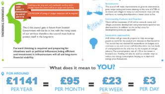 Aberdeenshire Council Budget Infographic 2013-14