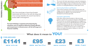 Aberdeenshire Council Budget Infographic 2013-14
