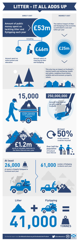 Litter - it all adds up an infographic from Zero Waste Scotland
