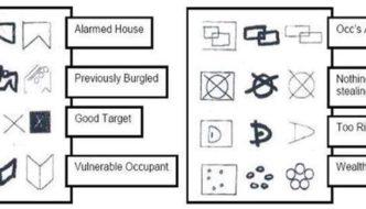 Housebreakers code from Police Scotland