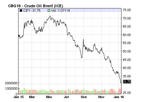 Crude_Oil_Brent_Price