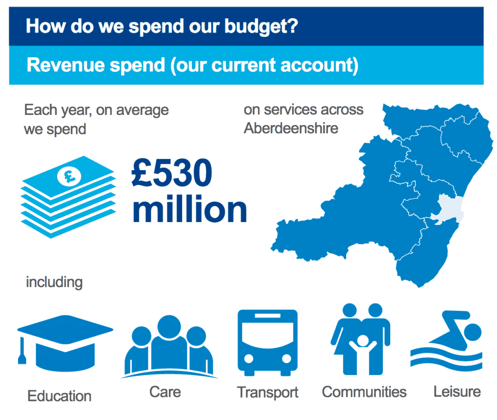 How do Aberdeenshire Council spend their budget?