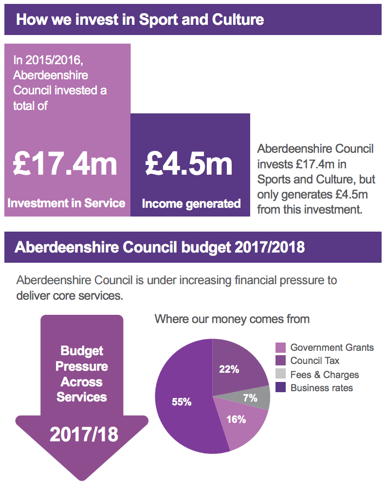 Budget pressure. Aberdeenshire Council infographic